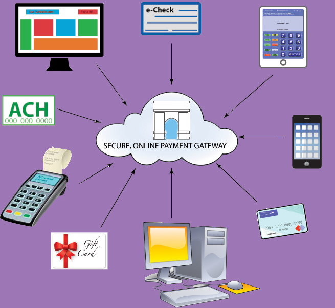 15 Reasons to Use an Online Payment Gateway for Your Business